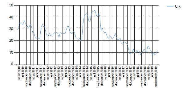 Wetenswaardigheden, cijfers en statistieken over Urk - Oozo.nl