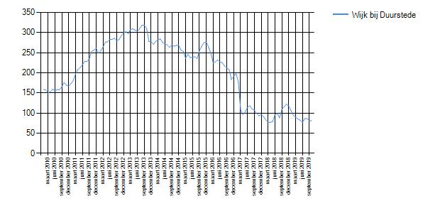 Wetenswaardigheden cijfers en statistieken over de buurt for Huizenzoeker amsterdam