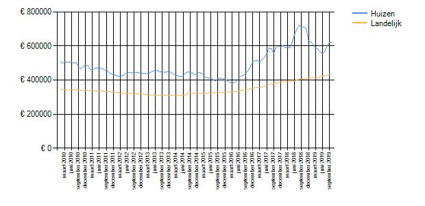 Wetenswaardigheden, cijfers en statistieken over Huizen ...
