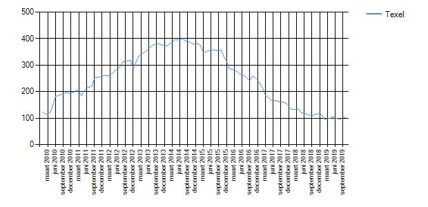 Wetenswaardigheden, cijfers en statistieken over Texel ...