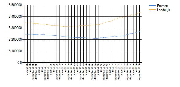 Wetenswaardigheden, cijfers en statistieken over Emmen ...