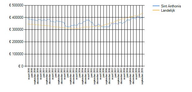 Wetenswaardigheden, cijfers en statistieken over Sint ...