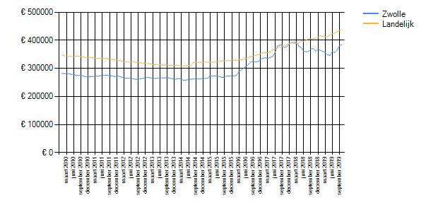 Wetenswaardigheden, cijfers en statistieken over Zwolle ...