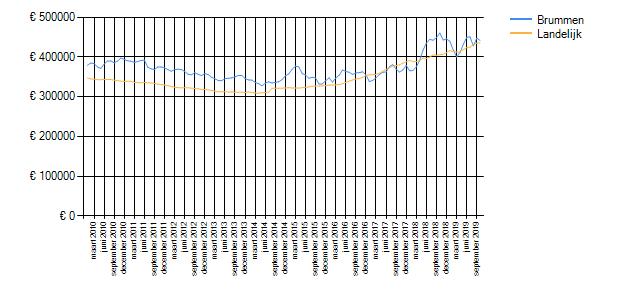 Wetenswaardigheden, cijfers en statistieken over Brummen ...