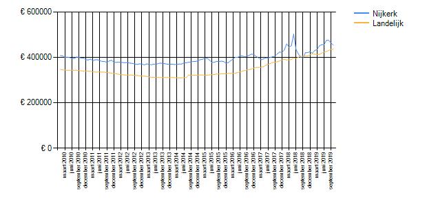 Wetenswaardigheden, cijfers en statistieken over Nijkerk ...