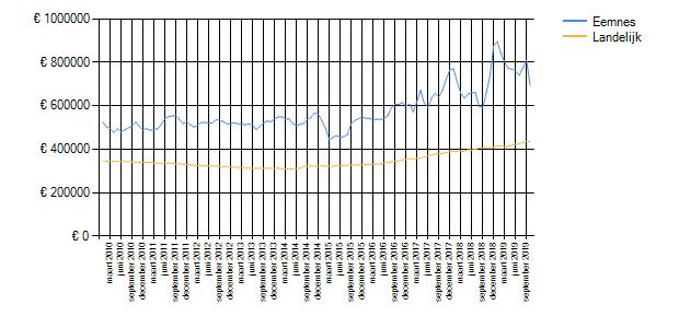 Wetenswaardigheden, cijfers en statistieken over Eemnes ...