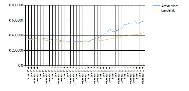 Wetenswaardigheden, cijfers en statistieken over Amsterdam ...