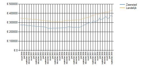 Wetenswaardigheden, cijfers en statistieken over Zaanstad ...