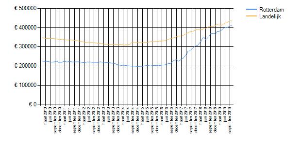 Wetenswaardigheden, cijfers en statistieken over Rotterdam ...