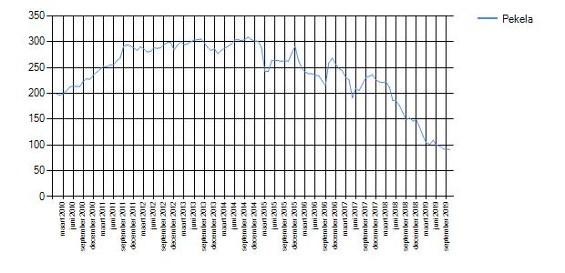 Wetenswaardigheden, cijfers en statistieken over Pekela ...