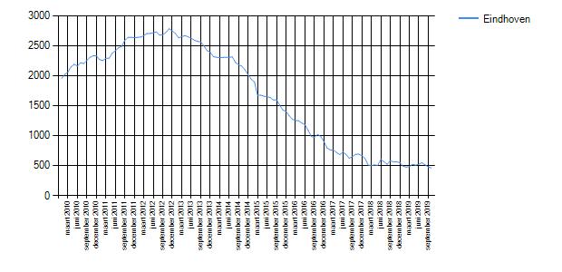 Wetenswaardigheden, cijfers en statistieken over Eindhoven ...