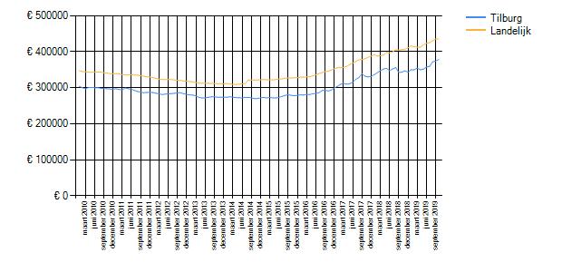 Wetenswaardigheden, cijfers en statistieken over Tilburg ...