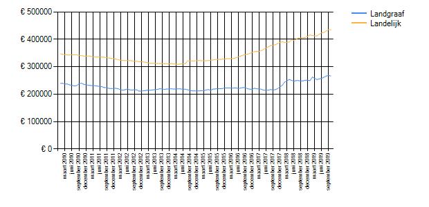Wetenswaardigheden, cijfers en statistieken over Landgraaf ...