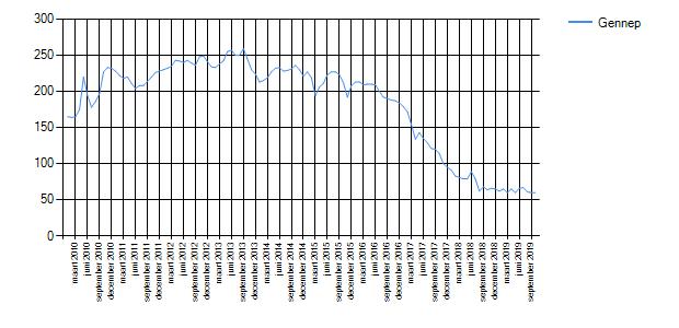 Wetenswaardigheden, cijfers en statistieken over Gennep ...